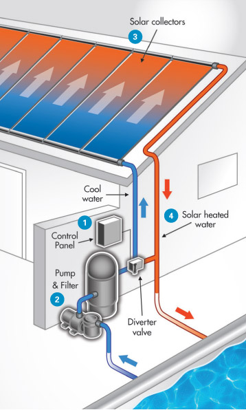 Solar pool heating systems - Swimming pool heating calculations ...