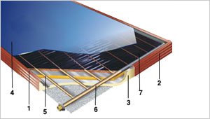 Solar Collector from Ezinc and Premium Solar