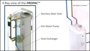 ProPac 10D Integrated Drainback Solar Water Heater System