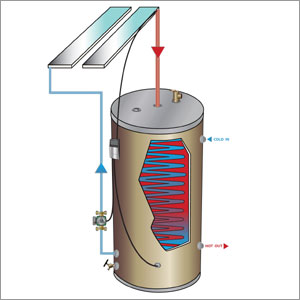 The Simple Drainback System (Active)
